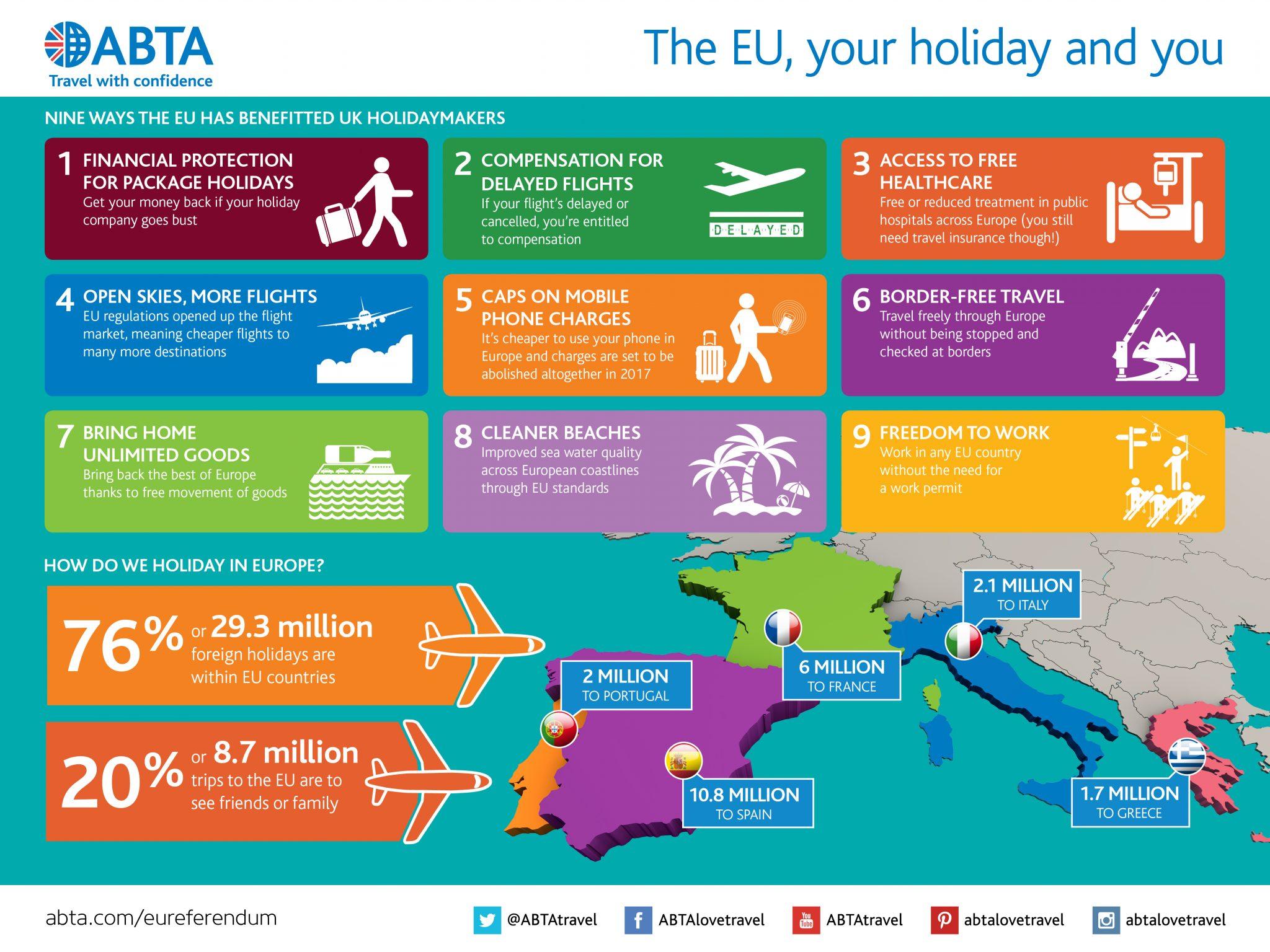 ABTA EU Brexit Infographic
