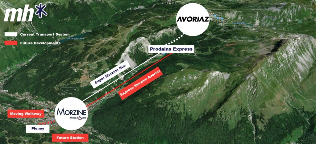 Morzine Avoriaz 2020 Developments